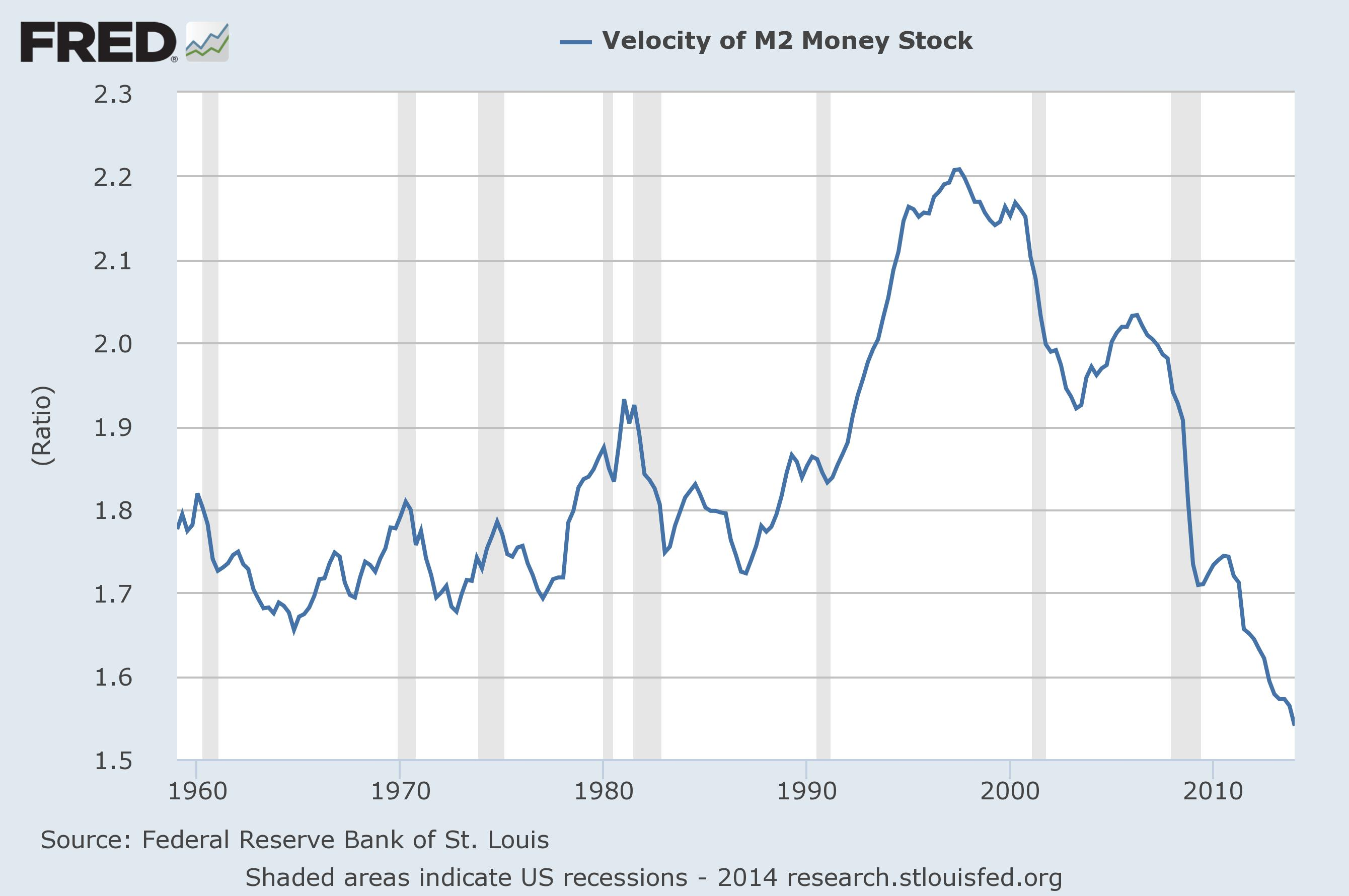Velocity-Of-Money-M21 (1)
