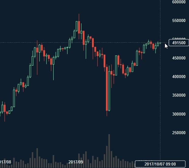 ビットコイン採掘能力に上昇余地、Bitmainが最新マシンの出荷再開へ