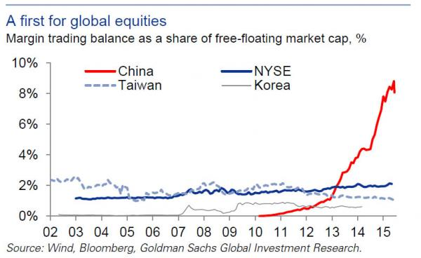 margin debt china_0