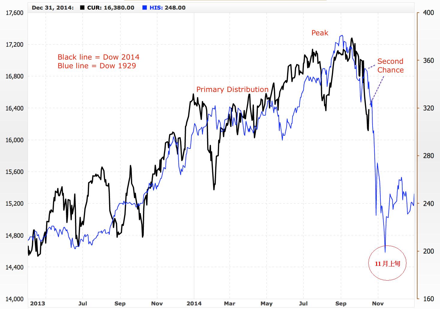1929年大暴落時のチャートとの相似。そしてヒンデンブルグオーメン点灯について