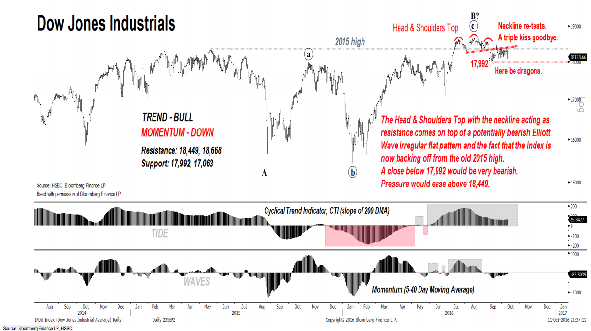hsbc-dow-jones-red-alert.png