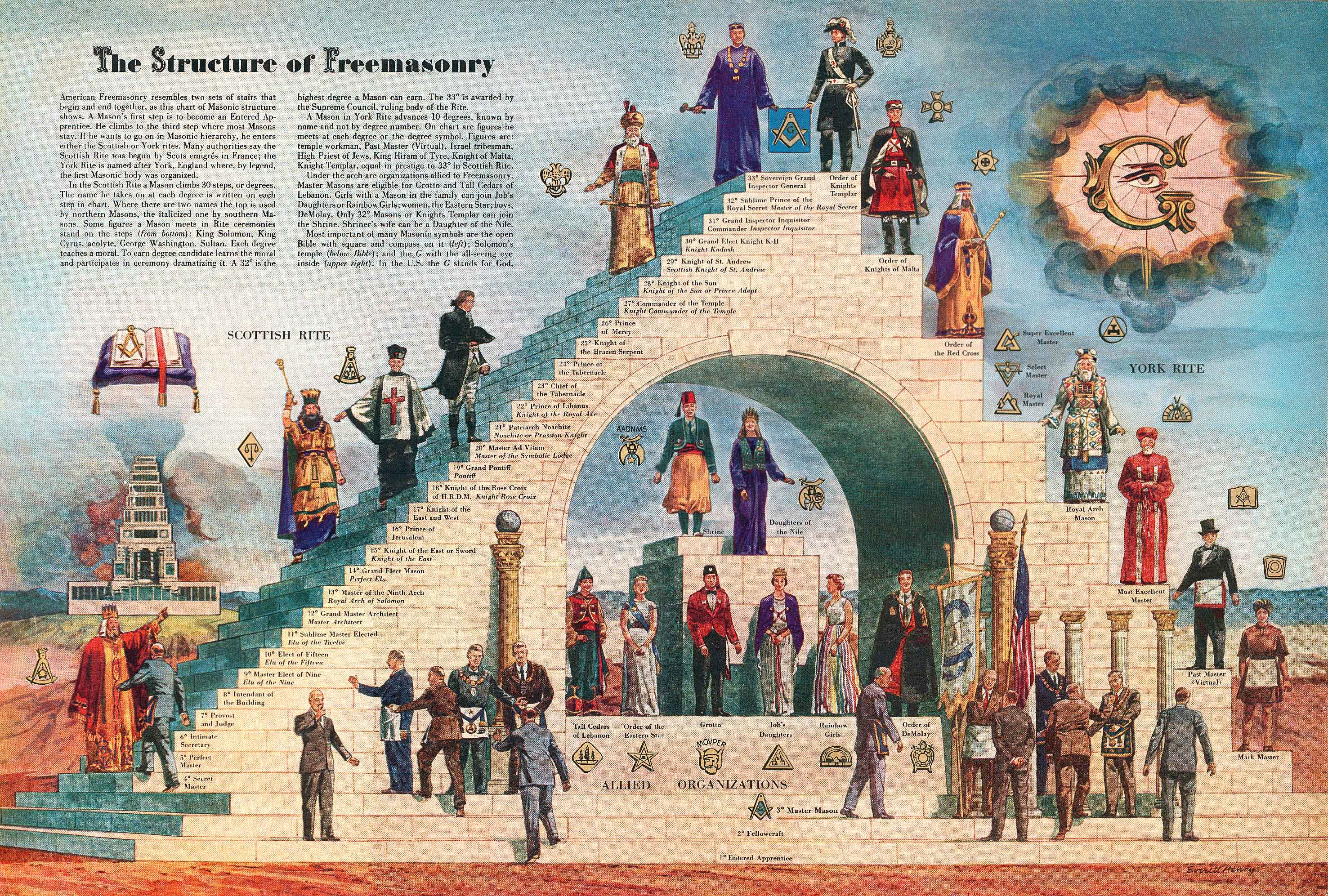 structure-of-freemasonry-by.jpg