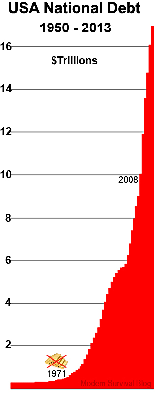 united-states-national-debt-1950-2013.jpg